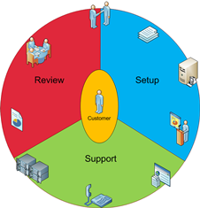 CustomerServiceLifeCycle2
